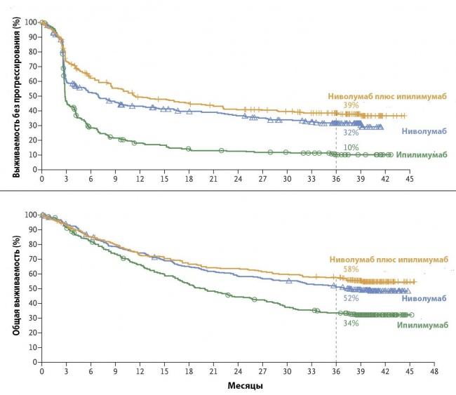 Результаты современной иммунотерапии при меланоме. Wolchock J.D., New Engl. J. Med., 2017
