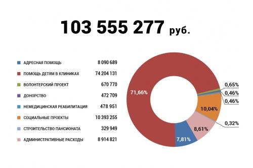 Расходы фонда в апреле 2020 года
