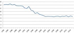 Заболеваемость раком шейки матки в Австралии (на 100 000 женщин)